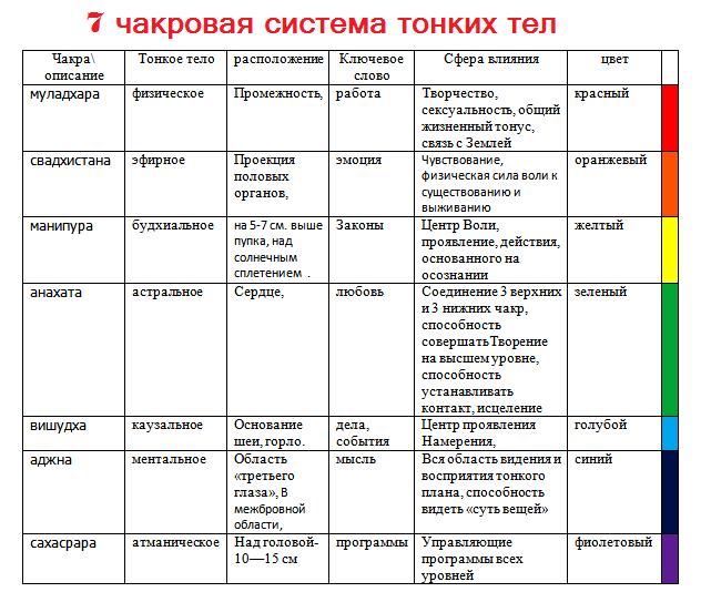 7-chakrovaya-sistema (1)